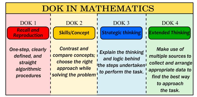 DOK- Maths