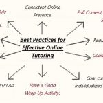 Best Practices for Effective Online Tutoring