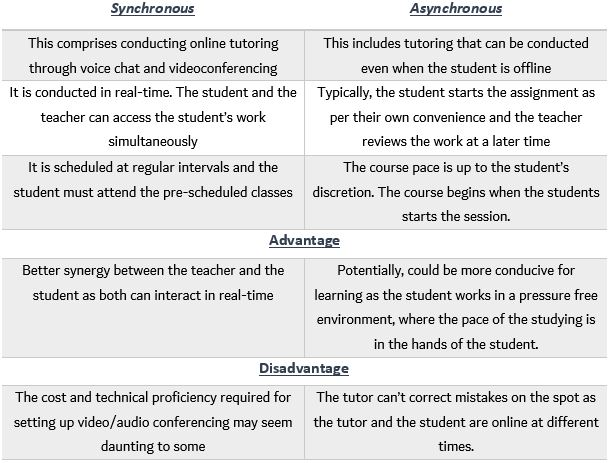 Synchronous v. Asynchronous Online Tutoring