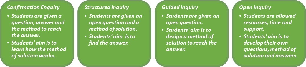 Inquiry Based Effective Pedagogical Practices