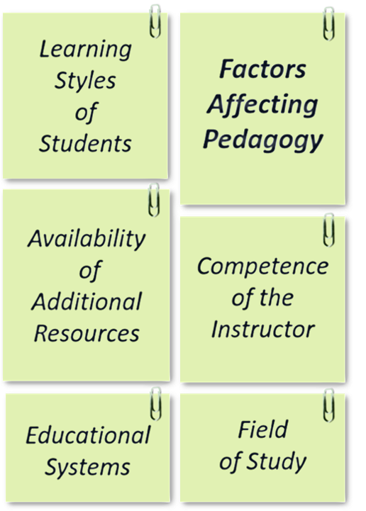 Text diagram for Factors Affecting Pedagogy