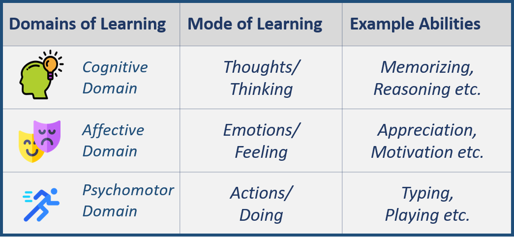Table on domains of Human Learning
