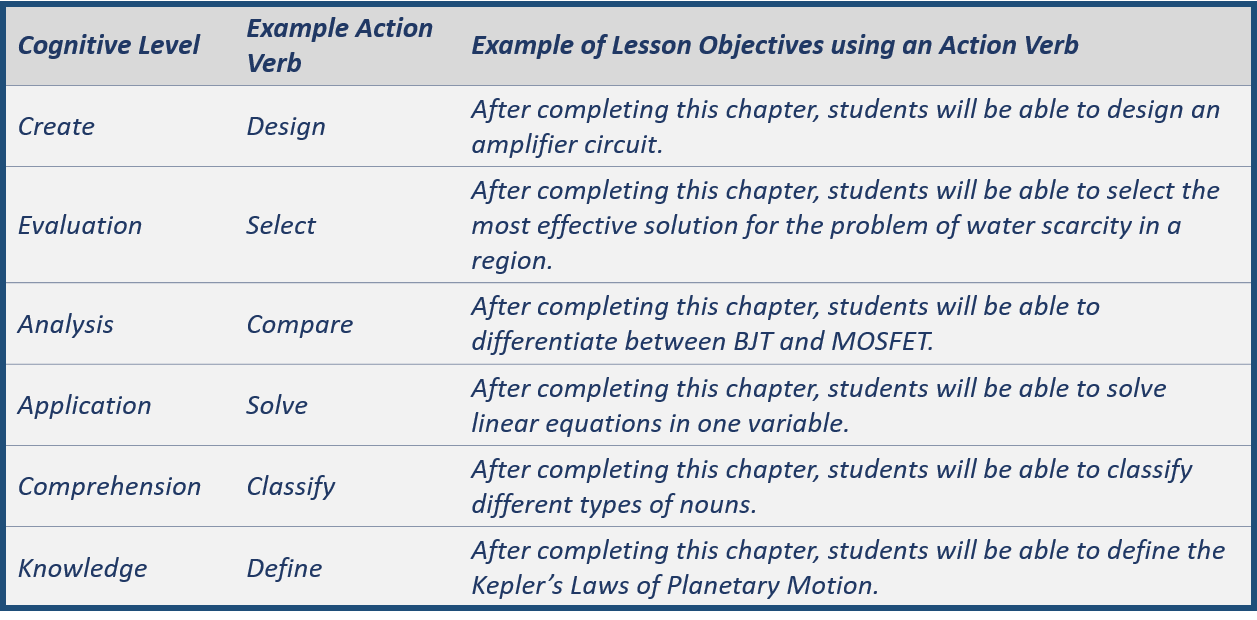 Table showing lesson objectives using the Bloom's Taxonomy
