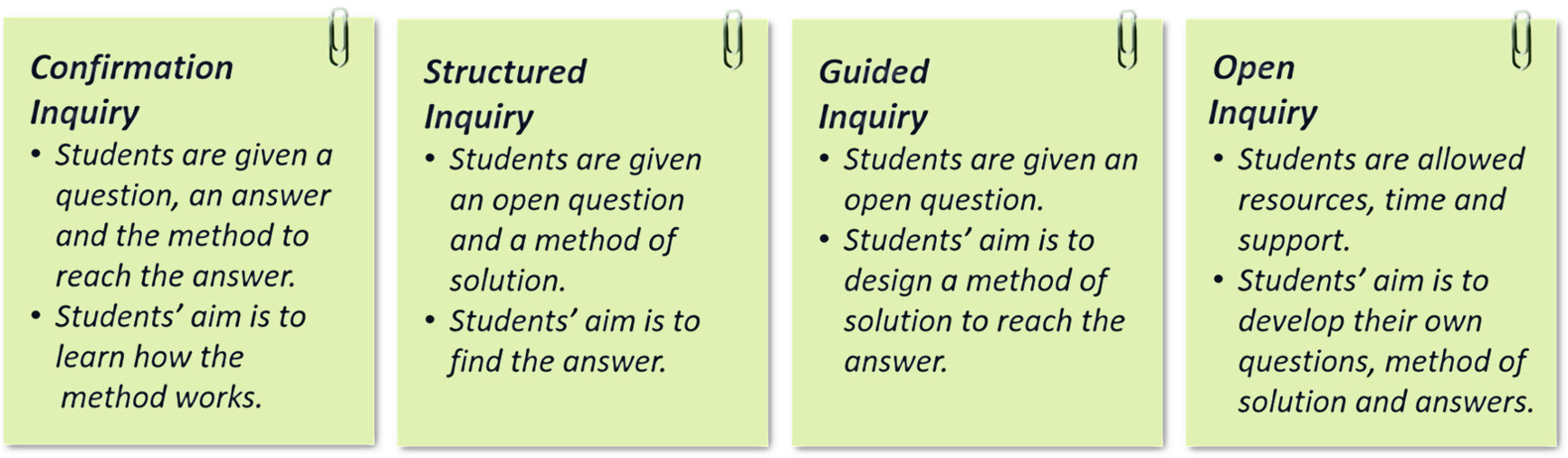 Text diagram for Inquiry Based Approaches in Detail