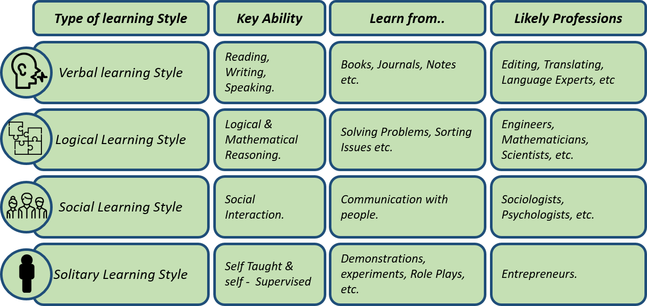 Table summarizing the different aspects of developed learning styles