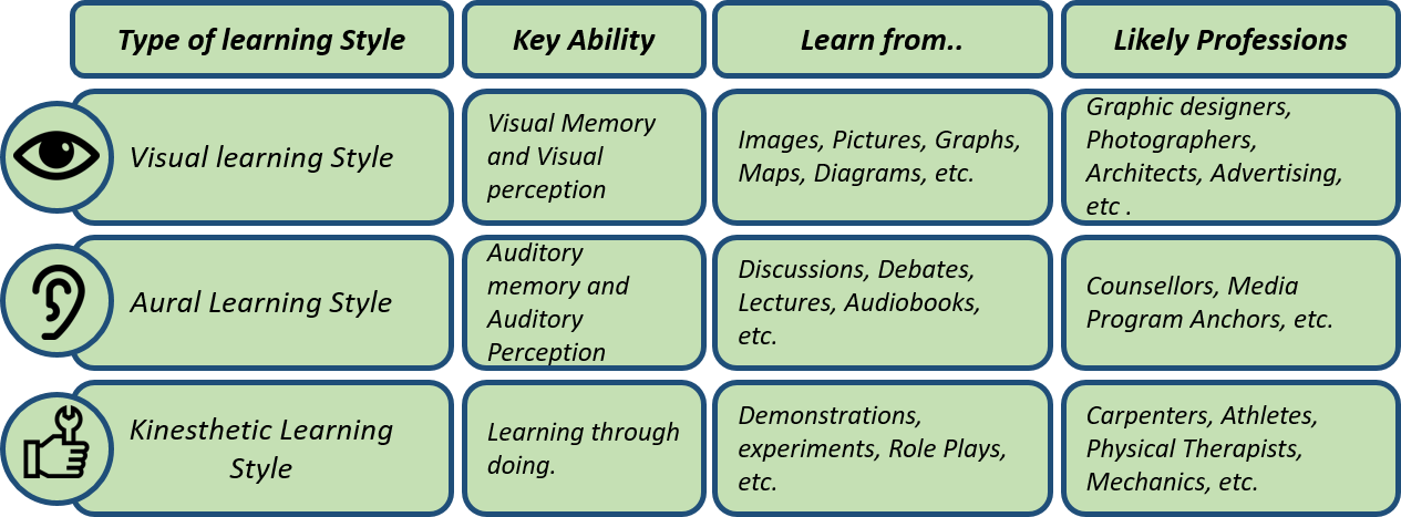 Table summarizing the different aspects of fundamental learning styles.