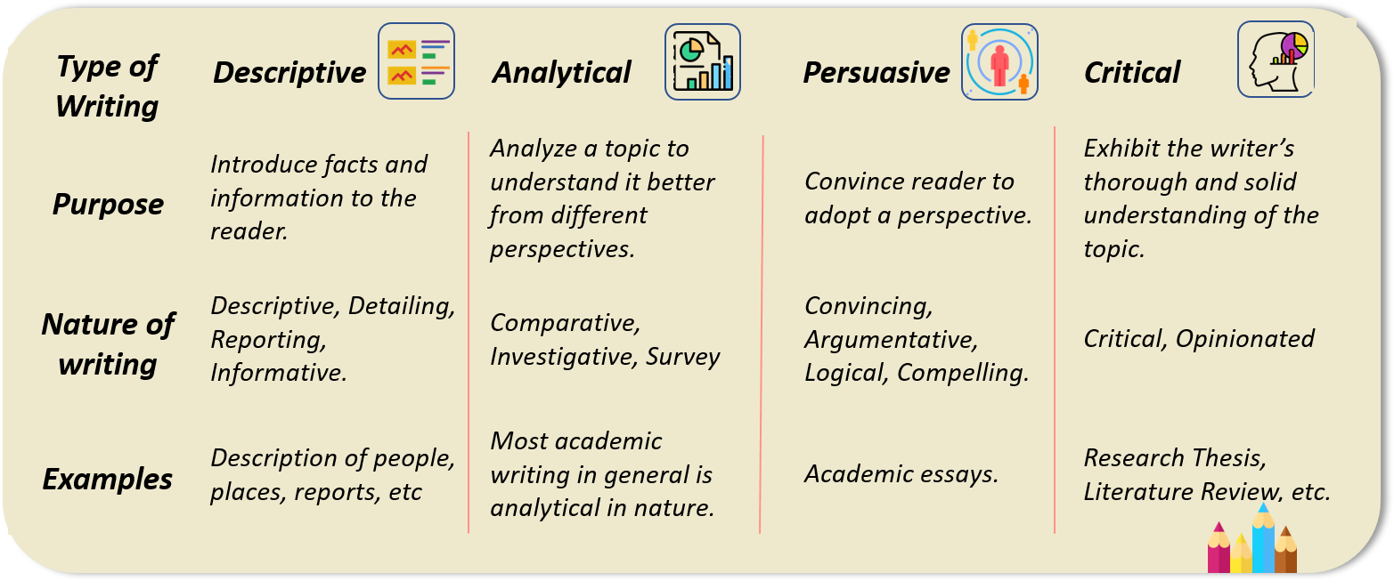 Different Styles of Academic Content Writing