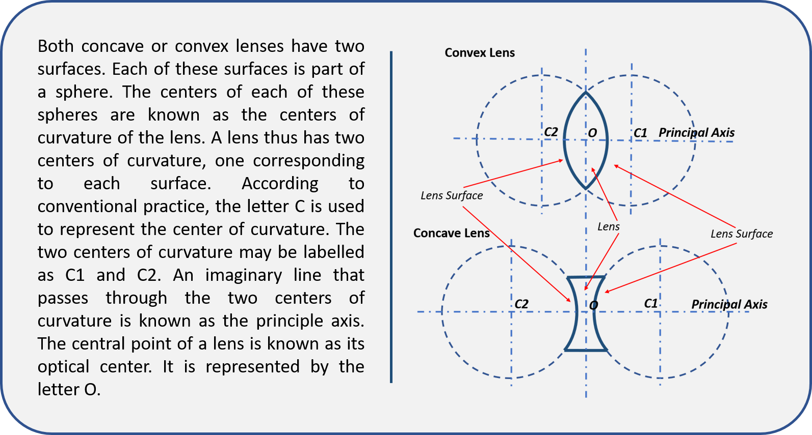 Visual learning Content in Optics
