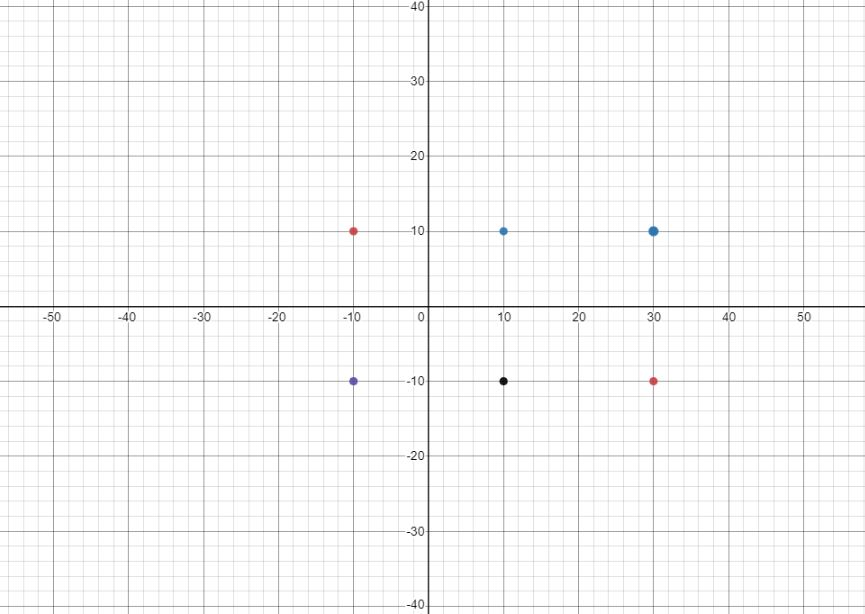 Question Graph