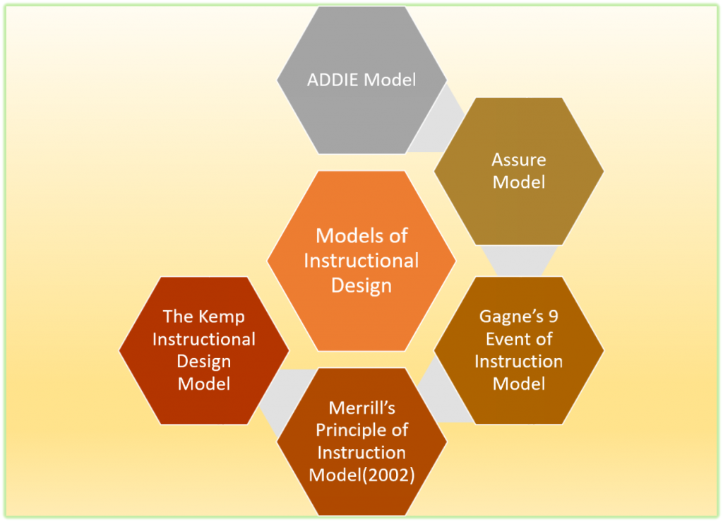 Some Instructional Design Models