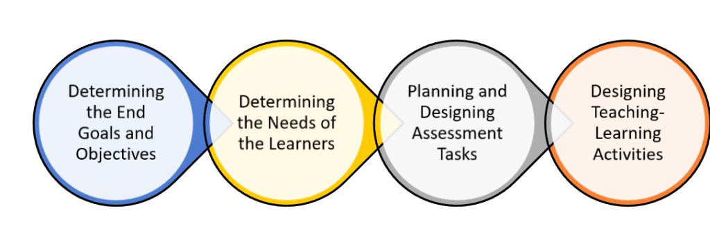 Process of Instructional Design