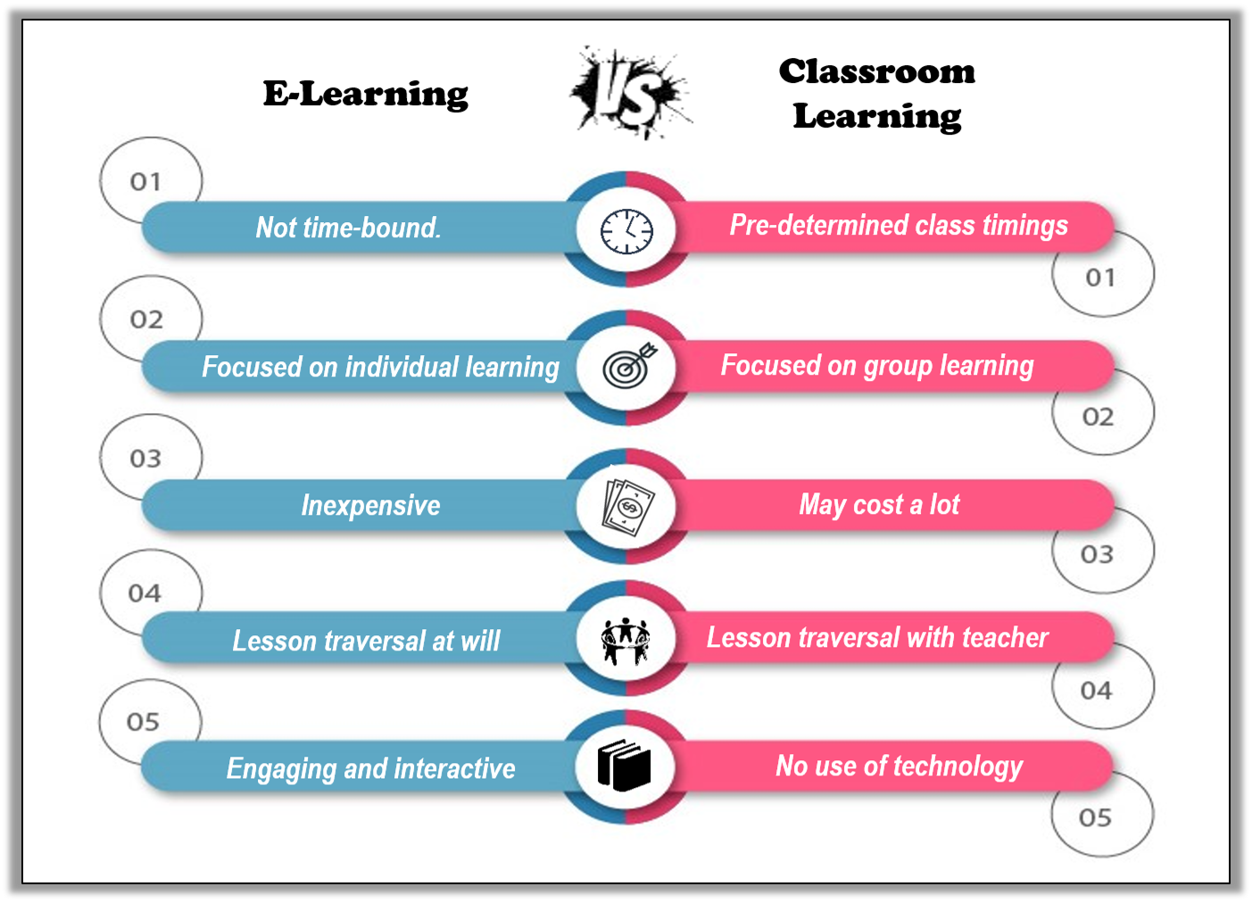 E-Learning Vs Traditional Classroom Learning