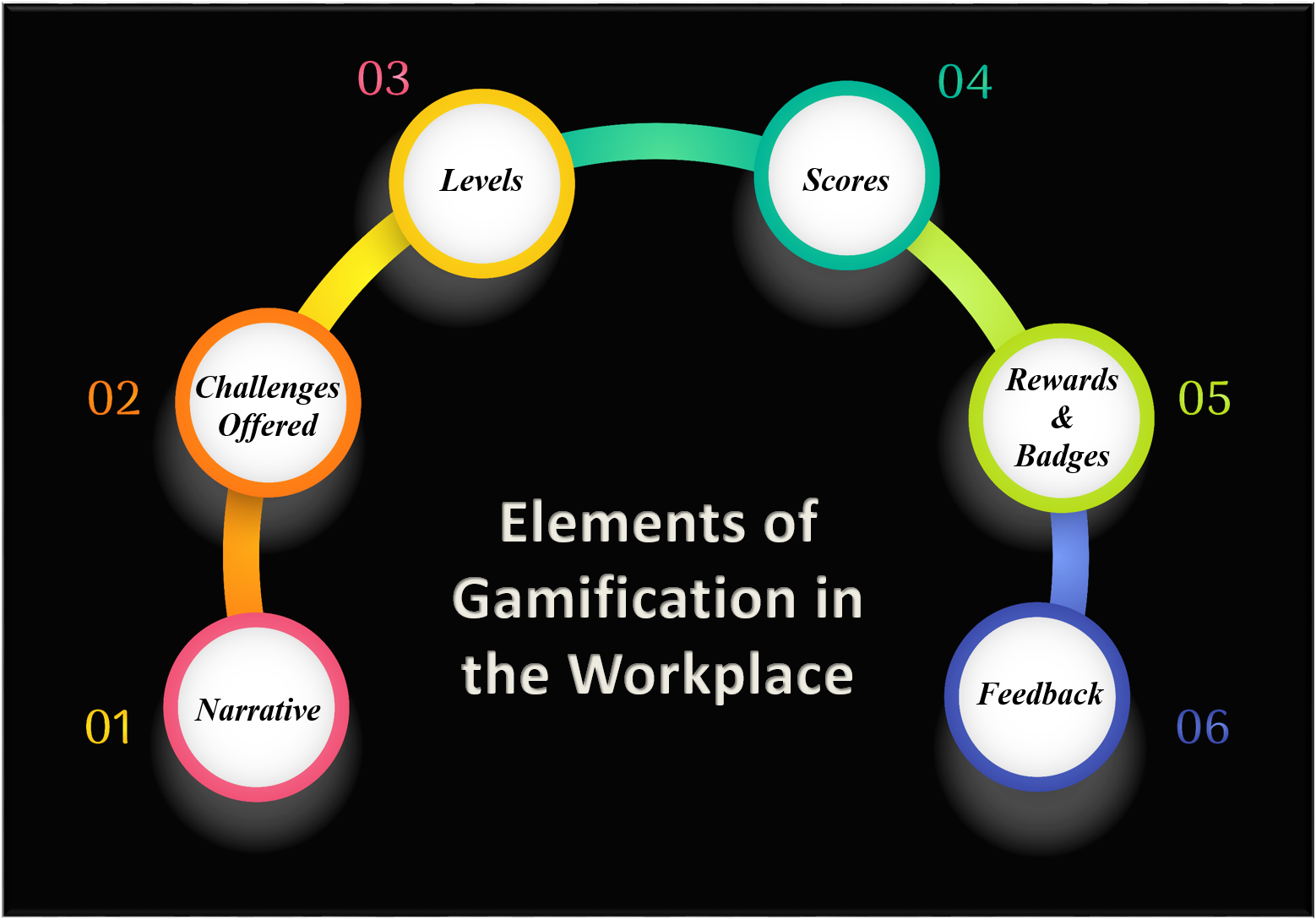 Elements of Gamification in the Workplace