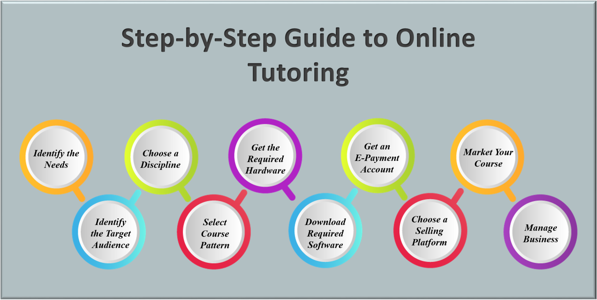 Step-by-Step Guide to Online Tutoring