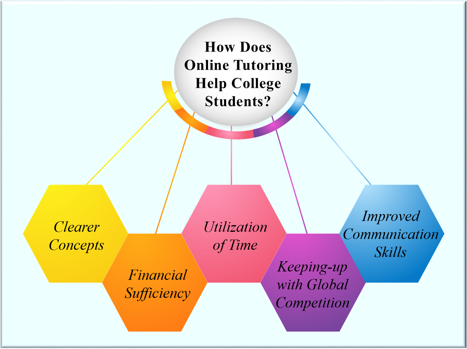 How Does Online Tutoring Help College Students?
