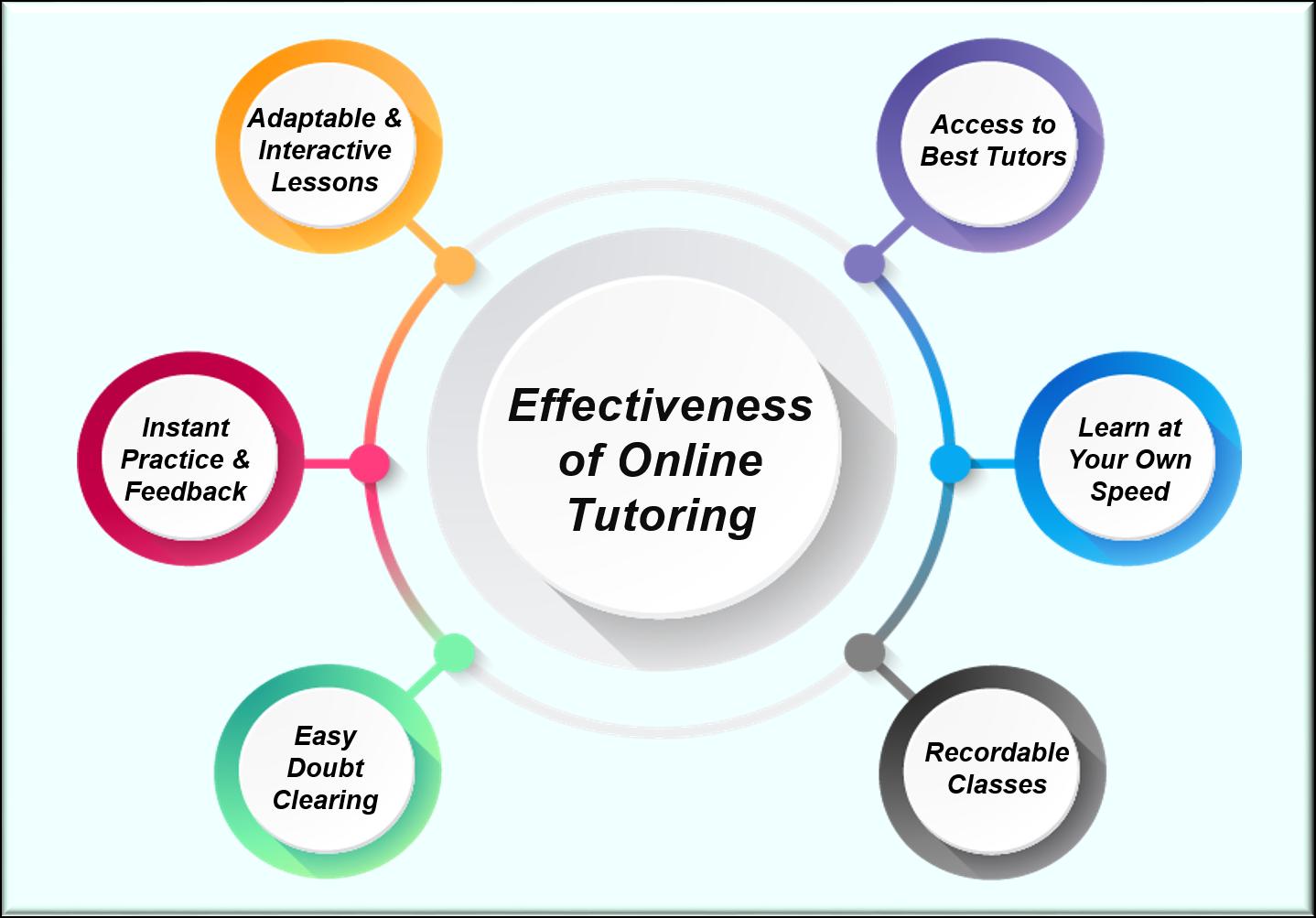 Effectiveness of Online Tutoring