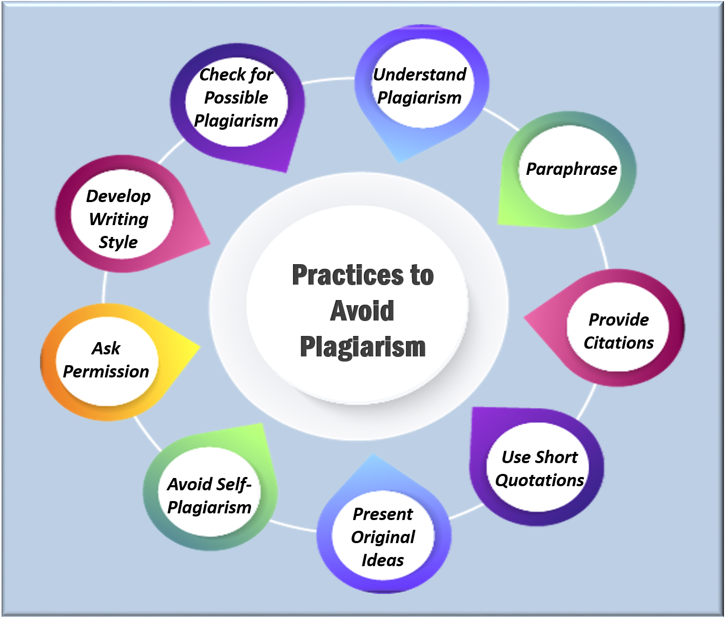 Practices to Avoid Plagiarism