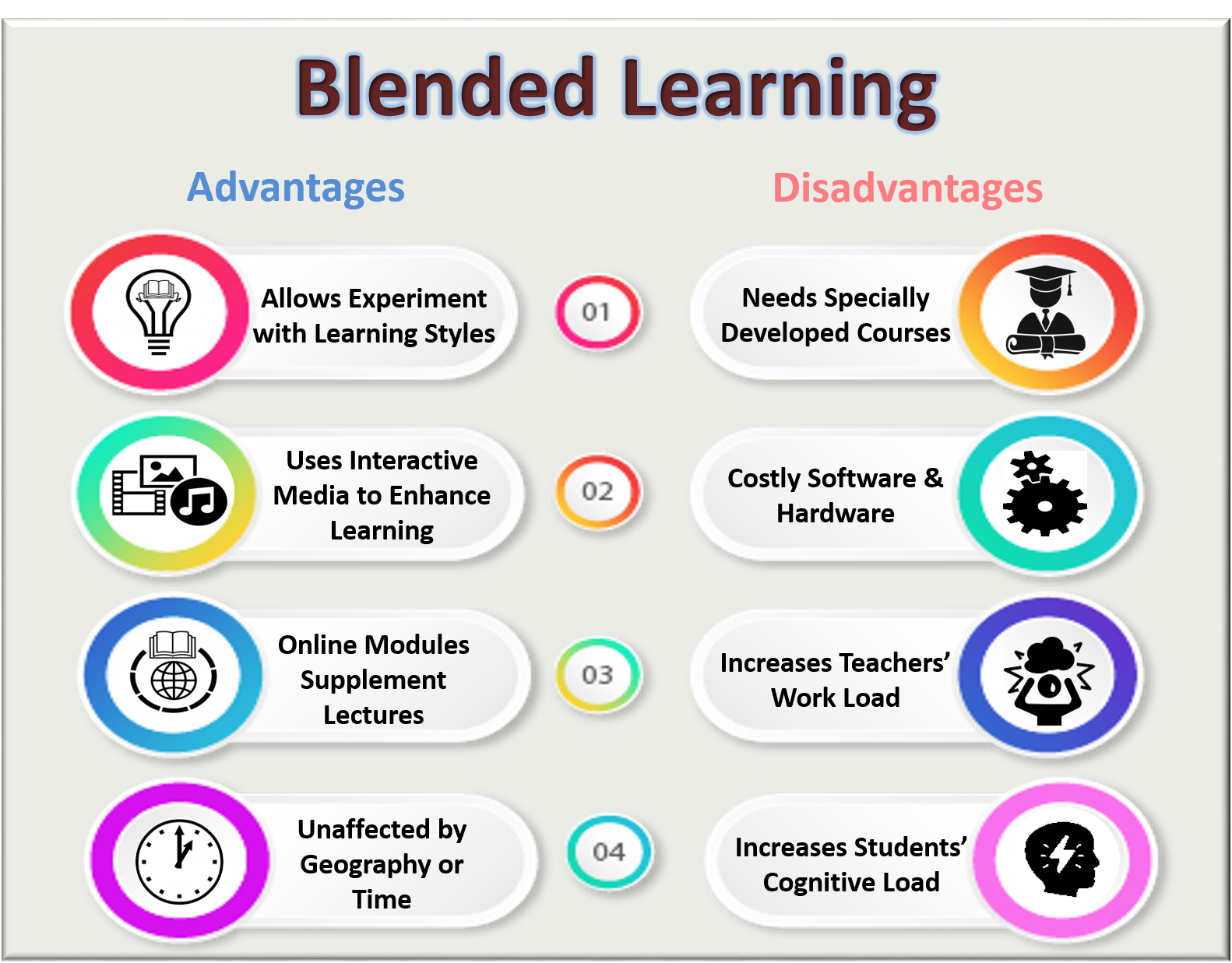 Blended Learning Advantages and Disadvantages