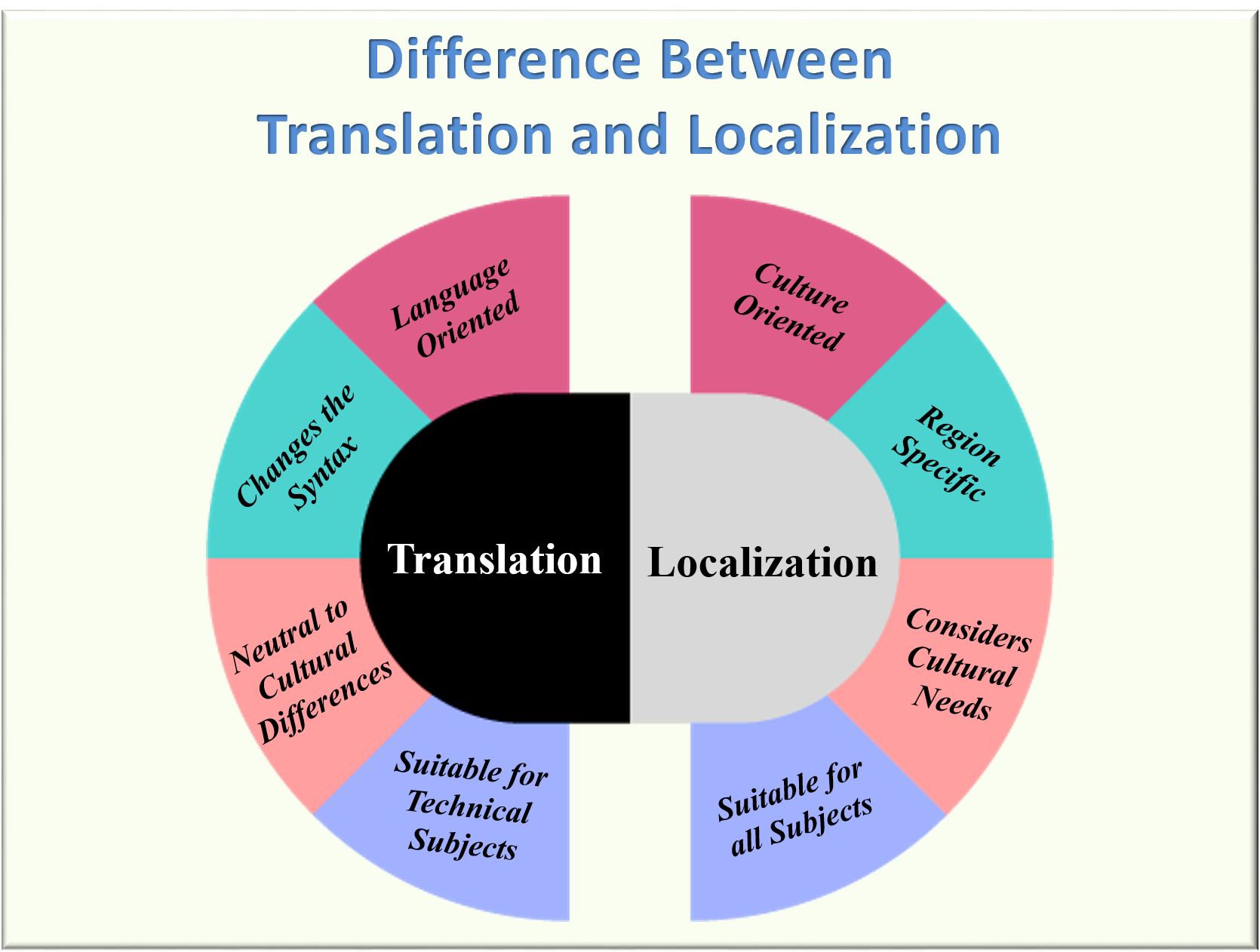 Difference-Between-Translation-and-Localization