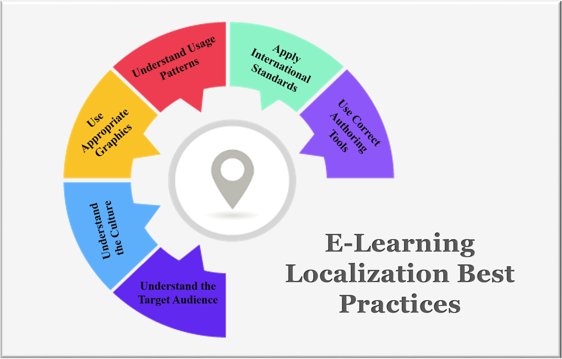 E-Learning Localization Best Practices