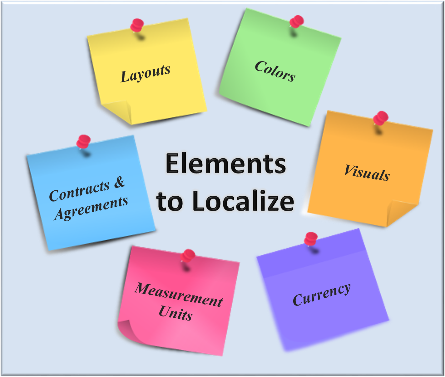 Elements to Localize