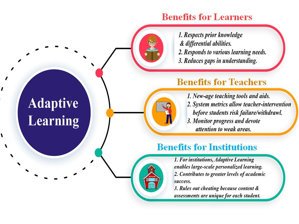 Benefits of Adaptive Learning
