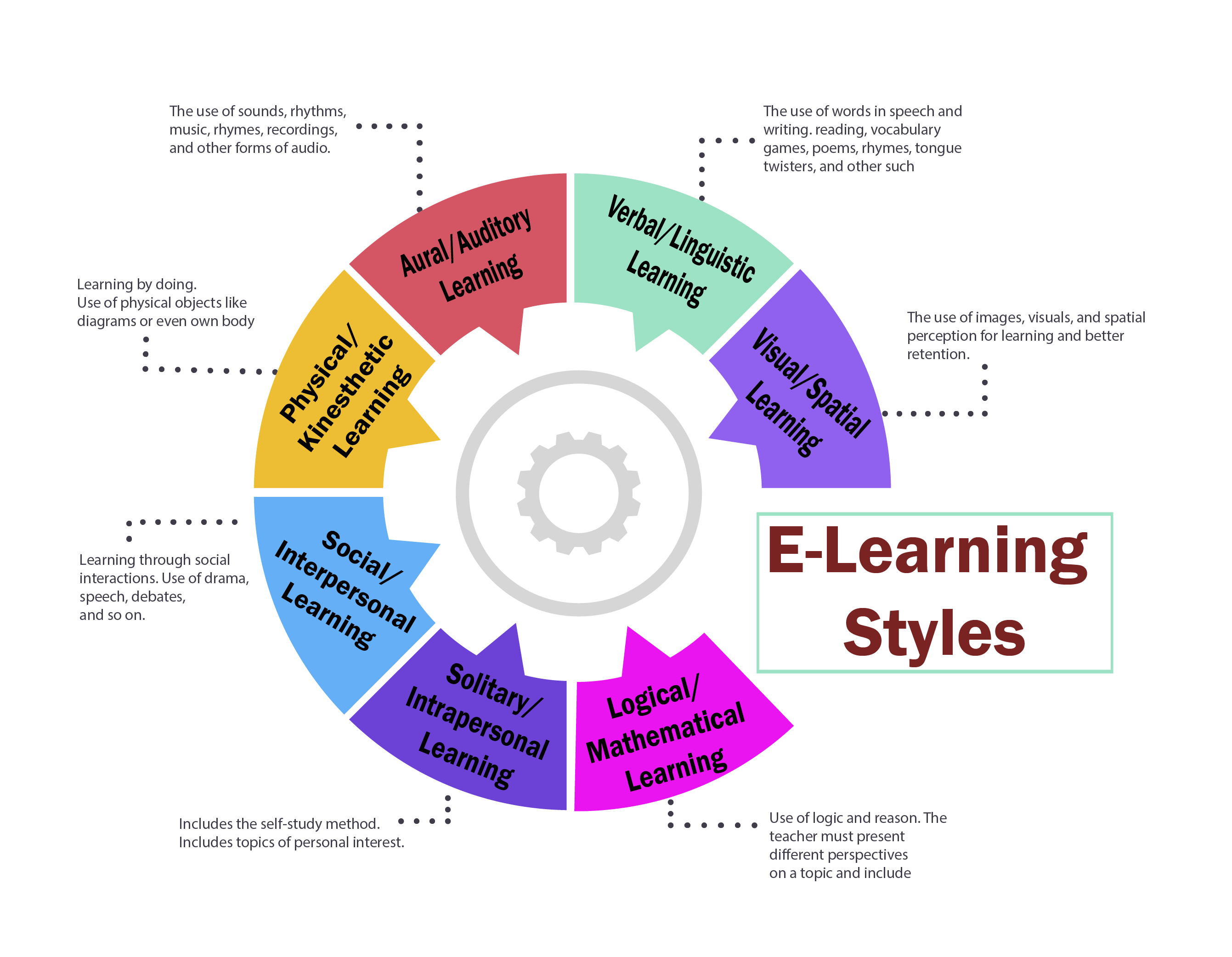 E-Learning Styles