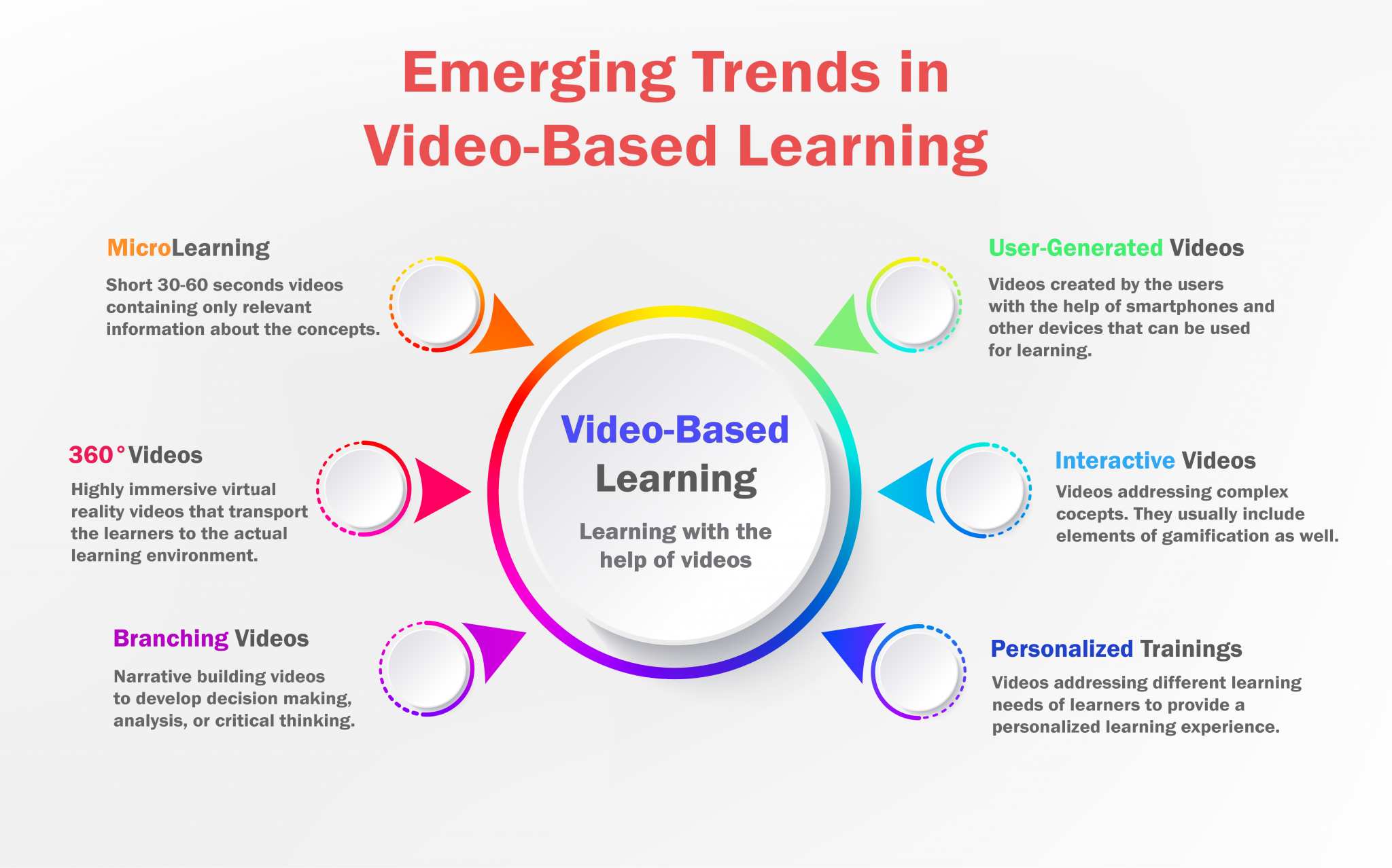Emerging Trends in Video-Based Learning