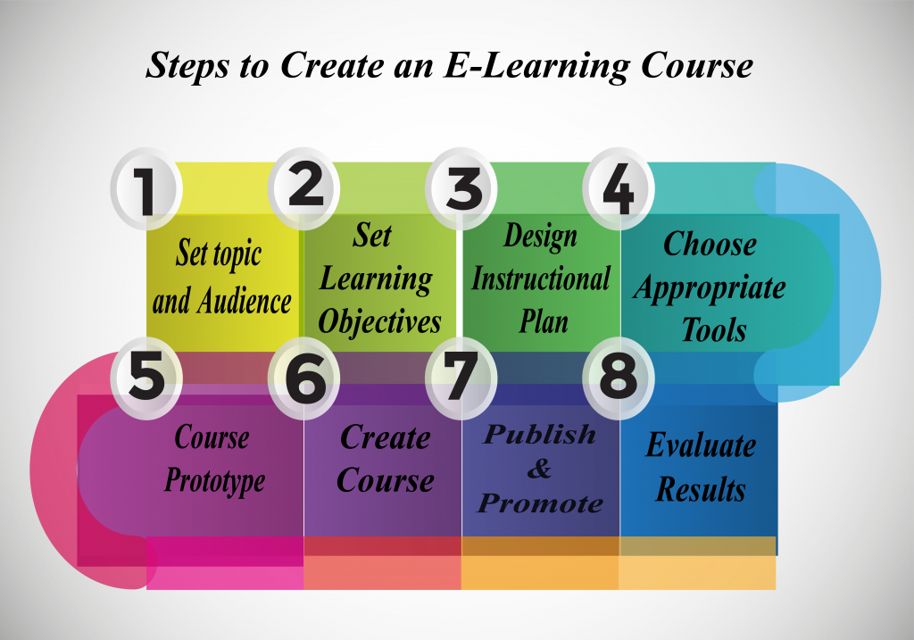 creating e-learning courses