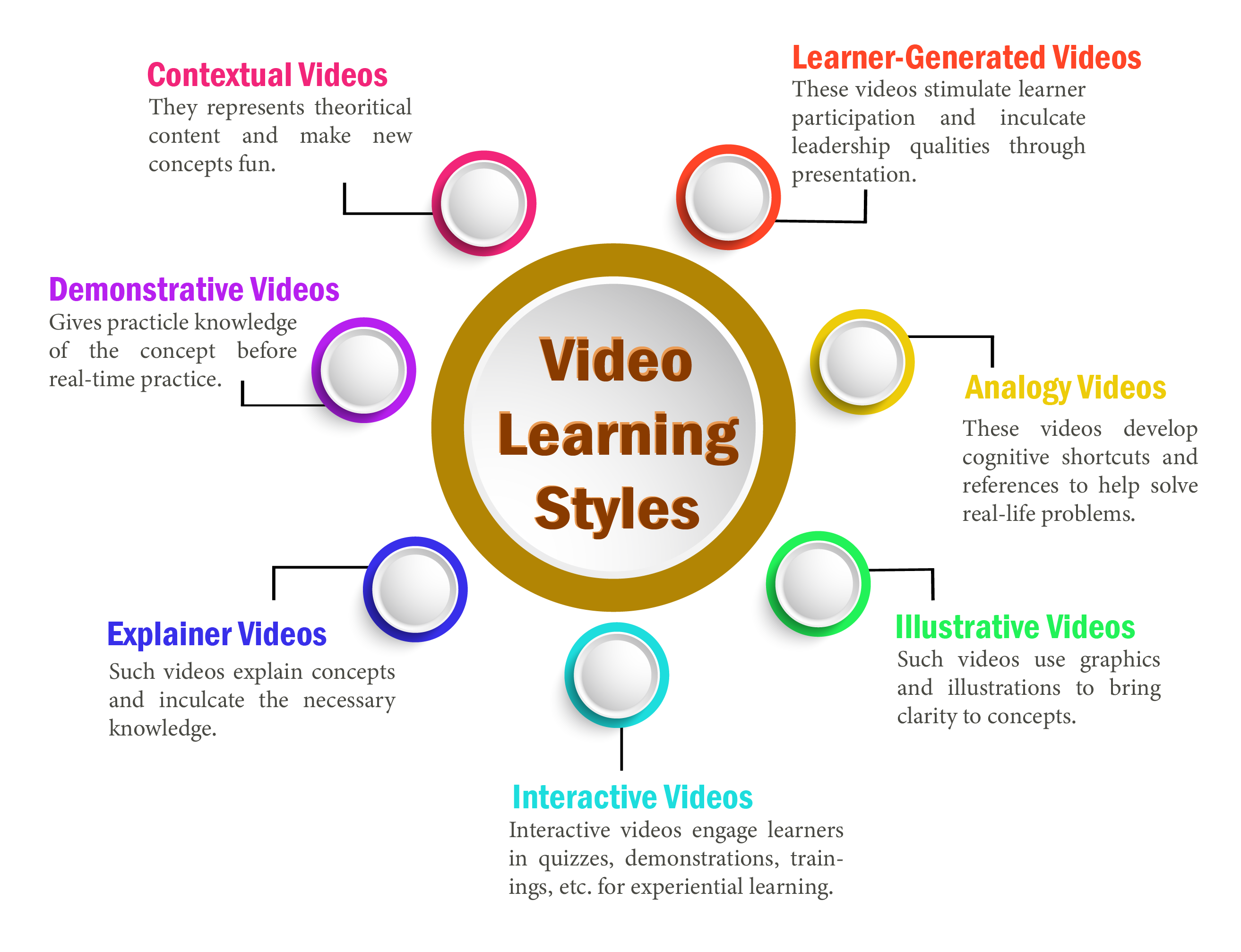 Video Learning Styles