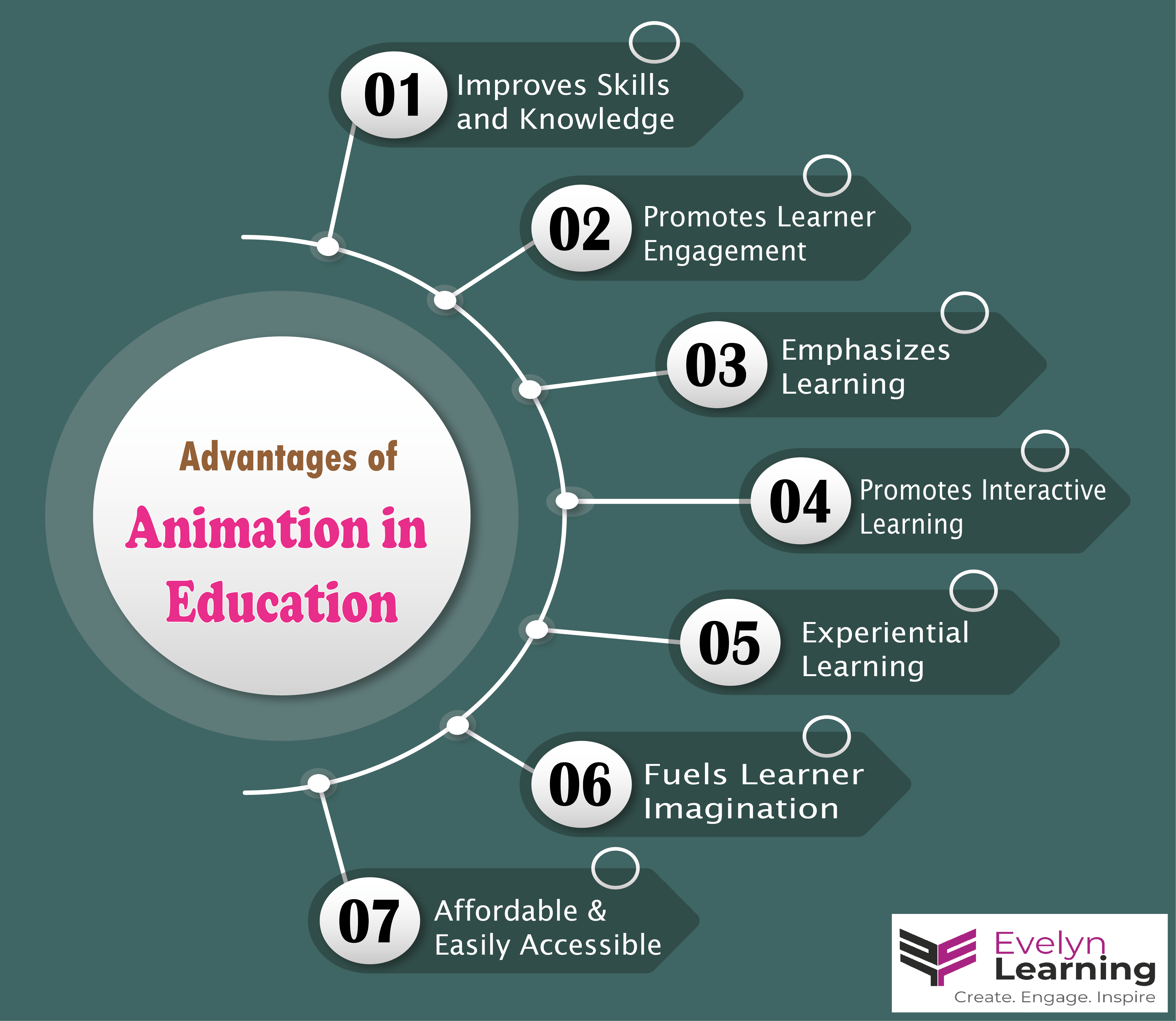 Advantages of Animation in Education